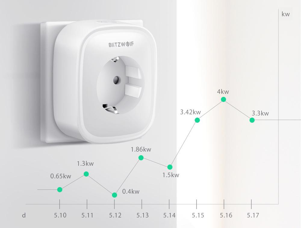 Inteligentne gniazdko WiFi BlitzWolf BW-SHP2 | INNPRO
